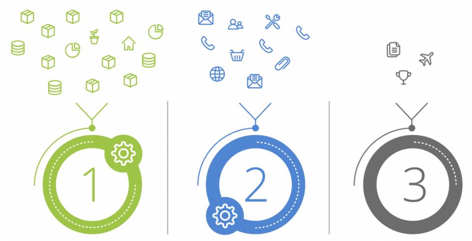 Kolmen korin ostolaskutaktiikka helpottaa ostolaskujen automatisointia.